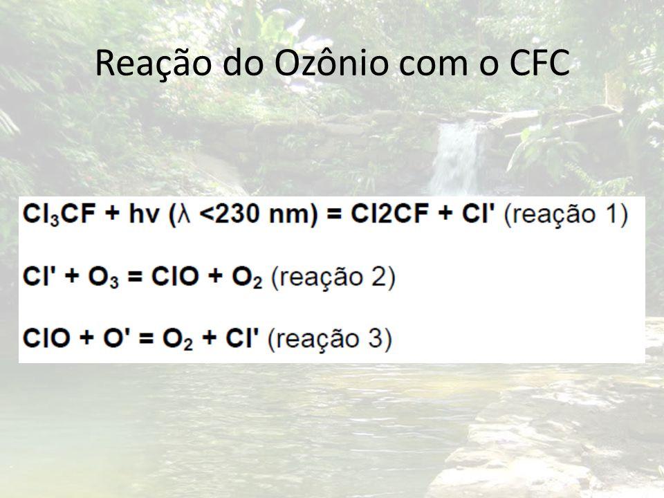 Reação do Ozônio com o CFC