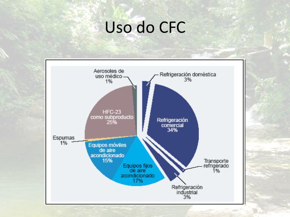 Uso do CFC