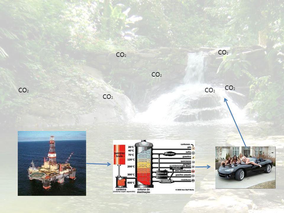 Biocombustível Vs. Combustível fóssil