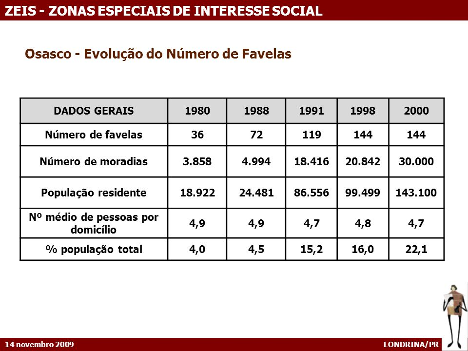 14 novembro 2009 LONDRINA/PR ZEIS - ZONAS ESPECIAIS DE INTERESSE SOCIAL DADOS GERAIS19801988199119982000 Número de favelas3672119144 Número de moradias3.8584.99418.41620.84230.000 População residente18.92224.48186.55699.499143.100 Nº médio de pessoas por domicílio 4,9 4,74,84,7 % população total4,04,515,216,022,1 Osasco - Evolução do Número de Favelas