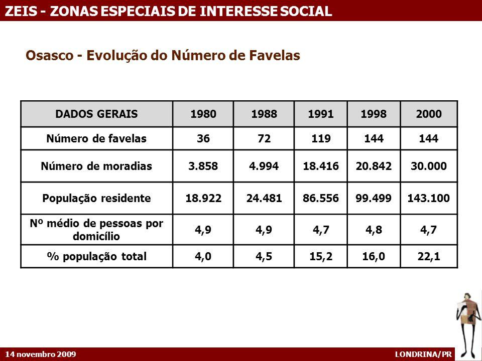 14 novembro 2009 LONDRINA/PR ZEIS - ZONAS ESPECIAIS DE INTERESSE SOCIAL DADOS GERAIS19801988199119982000 Número de favelas3672119144 Número de moradia