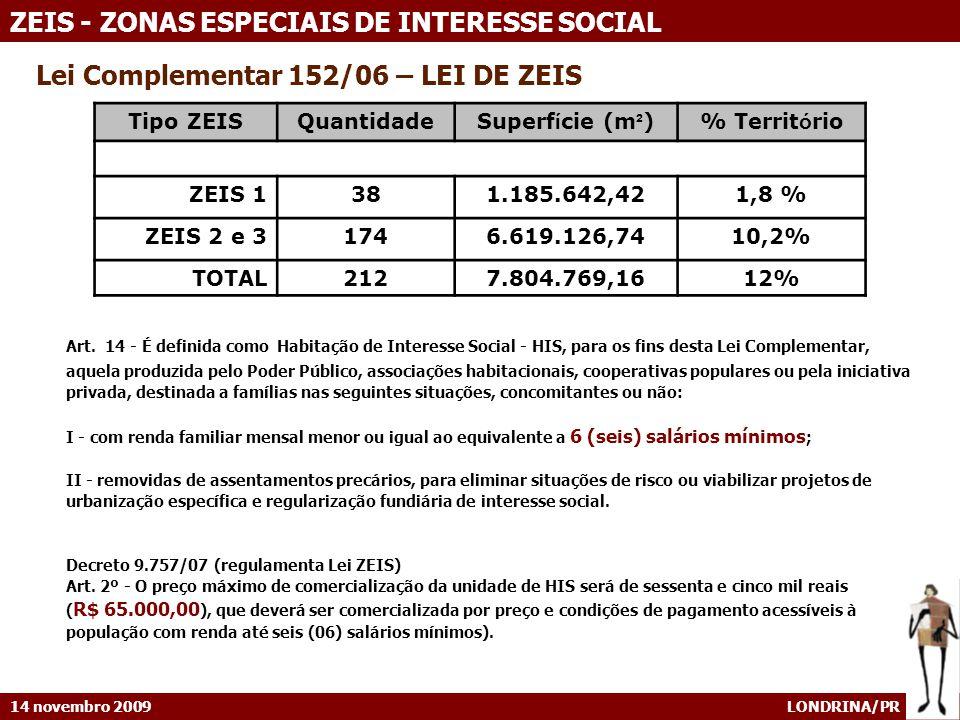 14 novembro 2009 LONDRINA/PR ZEIS - ZONAS ESPECIAIS DE INTERESSE SOCIAL Lei Complementar 152/06 – LEI DE ZEIS Tipo ZEISQuantidadeSuperf í cie (m ² )% Territ ó rio ZEIS 1381.185.642,421,8 % ZEIS 2 e 31746.619.126,7410,2% TOTAL2127.804.769,1612% Art..