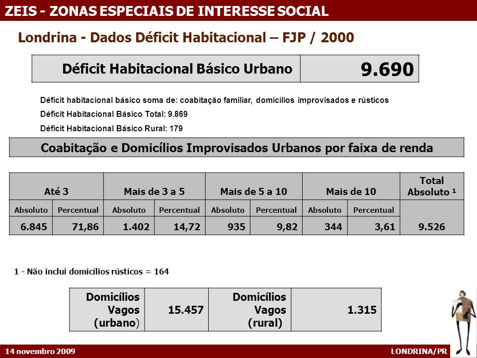14 novembro 2009 LONDRINA/PR ZEIS - ZONAS ESPECIAIS DE INTERESSE SOCIAL Londrina - Dados Déficit Habitacional – FJP / 2000 Coabitação e Domicílios Improvisados Urbanos por faixa de renda Até 3Mais de 3 a 5Mais de 5 a 10Mais de 10 Total Absoluto ¹ AbsolutoPercentualAbsolutoPercentualAbsolutoPercentualAbsolutoPercentual 9.526 6.84571,861.40214,729359,823443,61 1 - Não inclui domicílios rústicos = 164 Déficit Habitacional Básico Urbano 9.690 Déficit habitacional básico soma de: coabitação familiar, domicílios improvisados e rústicos Déficit Habitacional Básico Total: 9.869 Déficit Habitacional Básico Rural: 179 Domicílios Vagos (urbano) 15.457 Domicílios Vagos (rural) 1.315