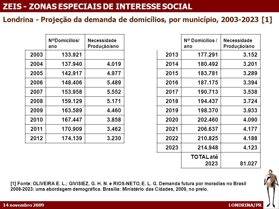 14 novembro 2009 LONDRINA/PR ZEIS - ZONAS ESPECIAIS DE INTERESSE SOCIAL Londrina - Projeção da demanda de domicílios, por município, 2003-2023 [1] [1]
