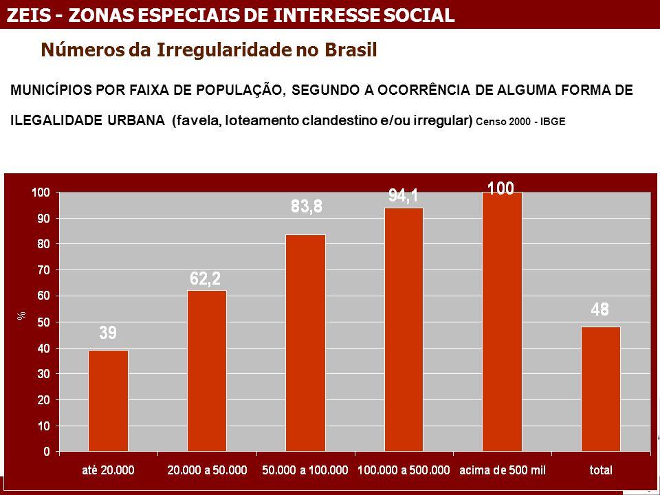 14 novembro 2009 LONDRINA/PR ZEIS - ZONAS ESPECIAIS DE INTERESSE SOCIAL Números da Irregularidade no Brasil MUNICÍPIOS POR FAIXA DE POPULAÇÃO, SEGUNDO