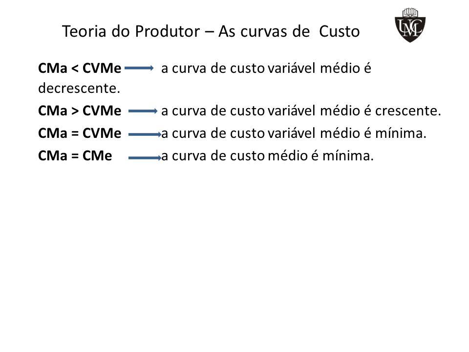 Teoria do Produtor – As curvas de Custo CMa < CVMe a curva de custo variável médio é decrescente.