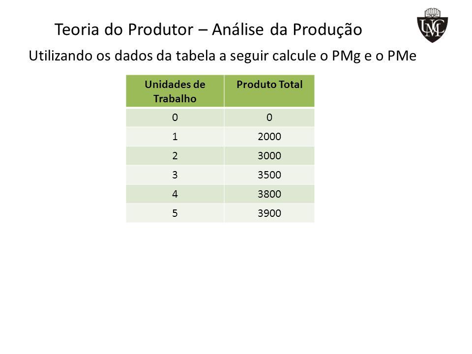 Teoria do Produtor – Análise da Produção Utilizando os dados da tabela a seguir calcule o PMg e o PMe Unidades de Trabalho Produto Total 00 12000 23000 33500 43800 53900