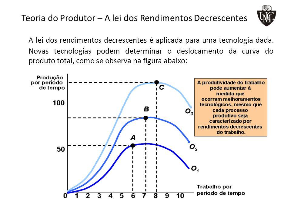 Teoria do Produtor – A lei dos Rendimentos Decrescentes A lei dos rendimentos decrescentes é aplicada para uma tecnologia dada.