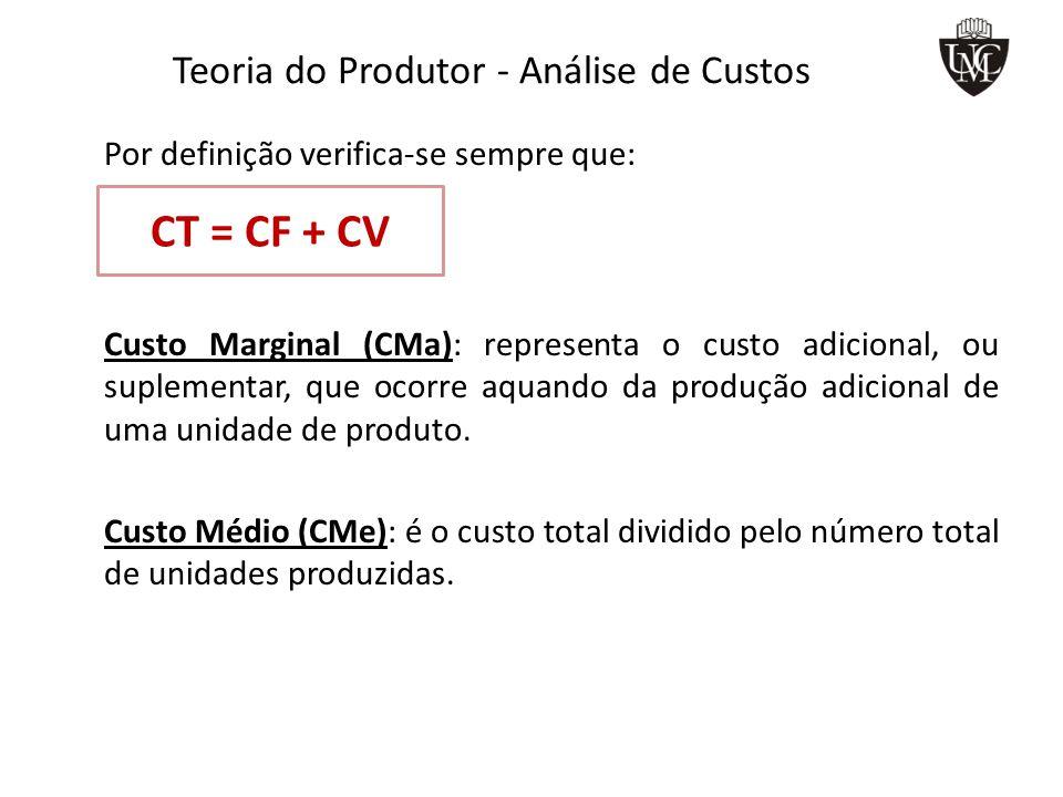 Teoria do Produtor – Relação entre as curvas de Produtos Total, Marginal e Médio PT Máximo PMg = ZERO Fator de Produção (N)