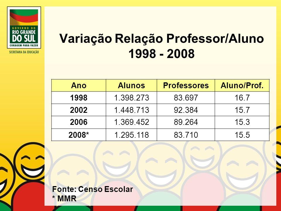 Variação Relação Professor/Aluno 1998 - 2008 AnoAlunosProfessoresAluno/Prof. 19981.398.27383.69716.7 20021.448.71392.38415.7 20061.369.45289.26415.3 2