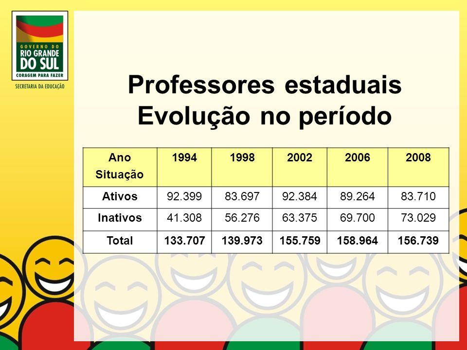 Professores estaduais Evolução no período Ano Situação 19941998200220062008 Ativos92.39983.69792.38489.26483.710 Inativos41.30856.27663.37569.70073.02