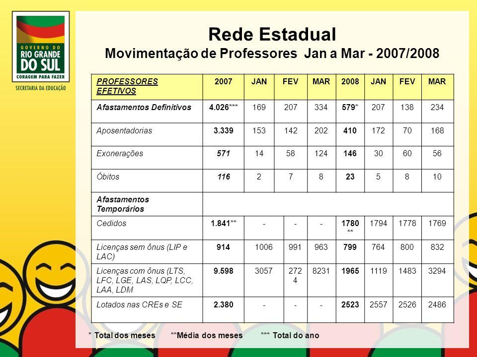 Rede Estadual Movimentação de Professores Jan a Mar - 2007/2008 PROFESSORES EFETIVOS 2007JANFEVMAR2008JANFEVMAR Afastamentos Definitivos4.026***169207