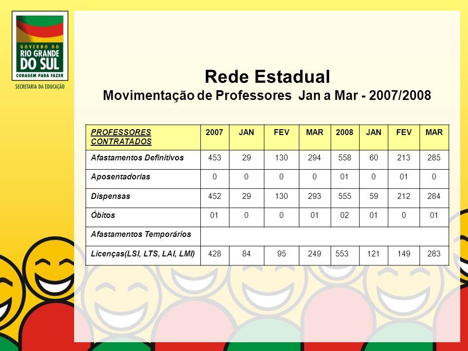 Rede Estadual Movimentação de Professores Jan a Mar - 2007/2008 PROFESSORES CONTRATADOS 2007JANFEVMAR2008JANFEVMAR Afastamentos Definitivos45329130294