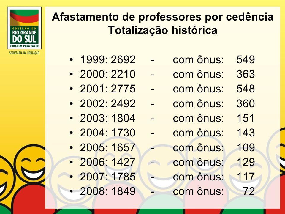 Afastamento de professores por cedência Totalização histórica 1999: 2692 - com ônus: 549 2000: 2210 - com ônus: 363 2001: 2775 - com ônus: 548 2002: 2