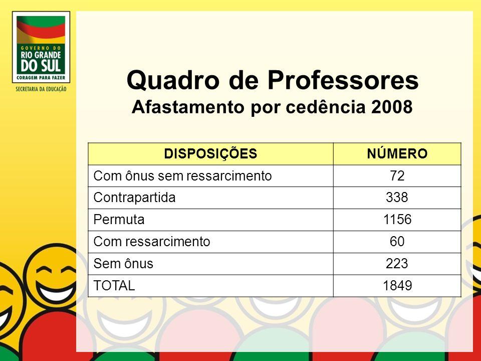Quadro de Professores Afastamento por cedência 2008 DISPOSIÇÕESNÚMERO Com ônus sem ressarcimento72 Contrapartida338 Permuta1156 Com ressarcimento60 Se