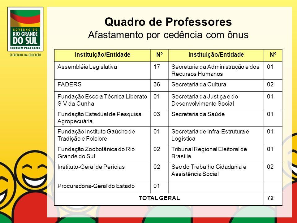 Quadro de Professores Afastamento por cedência com ônus Instituição/EntidadeNºInstituição/EntidadeNº Assembléia Legislativa17Secretaria da Administraç