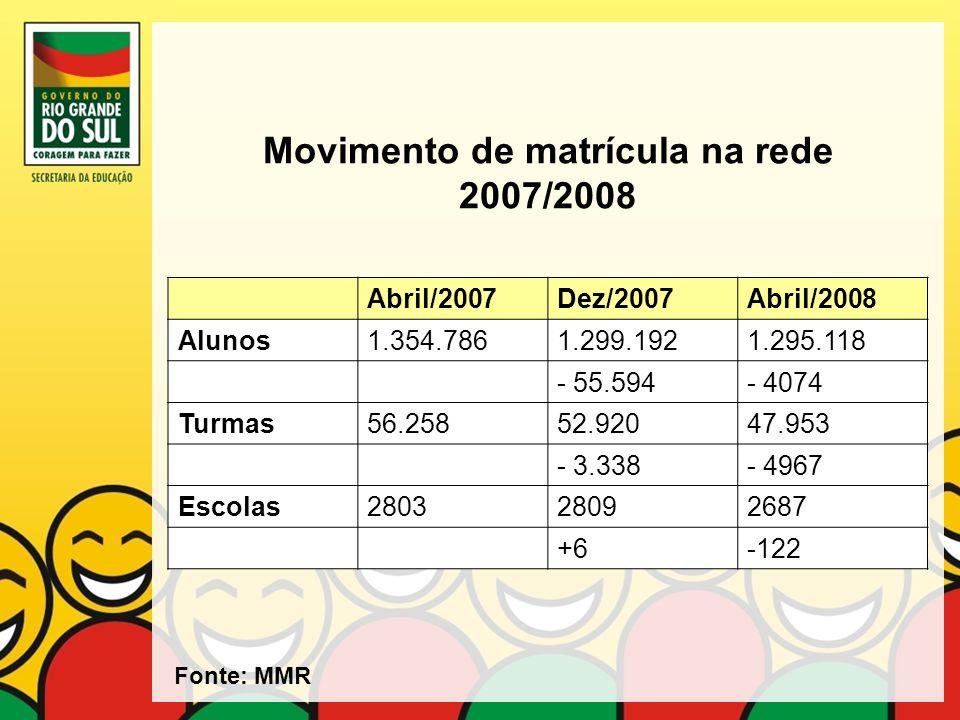 Movimento de matrícula na rede 2007/2008 Abril/2007Dez/2007Abril/2008 Alunos1.354.7861.299.1921.295.118 - 55.594- 4074 Turmas56.25852.92047.953 - 3.33