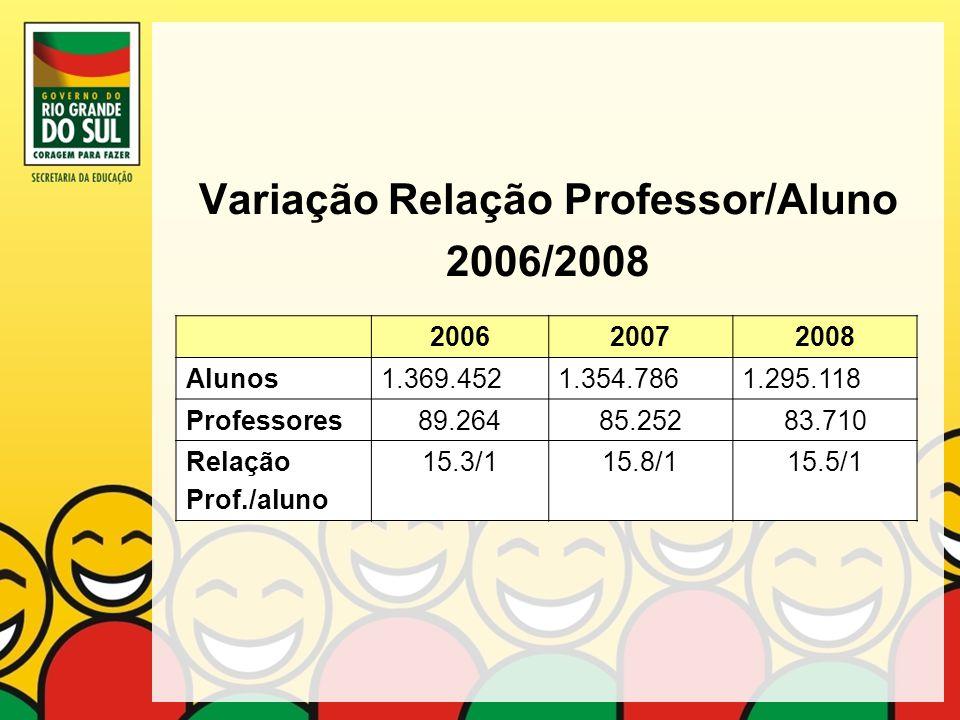 Variação Relação Professor/Aluno 2006/2008 200620072008 Alunos1.369.4521.354.7861.295.118 Professores89.26485.25283.710 Relação Prof./aluno 15.3/115.8