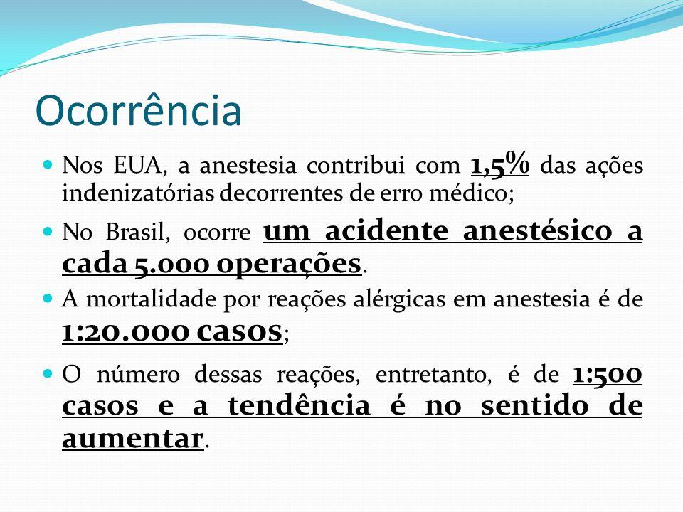 Ocorrência Nos EUA, a anestesia contribui com 1,5% das ações indenizatórias decorrentes de erro médico; No Brasil, ocorre um acidente anestésico a cada 5.000 operações.