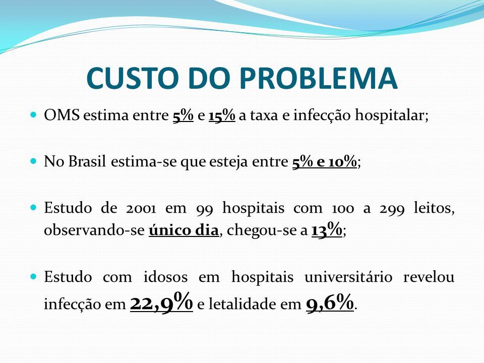 CUSTO DO PROBLEMA OMS estima entre 5% e 15% a taxa e infecção hospitalar; No Brasil estima-se que esteja entre 5% e 10%; Estudo de 2001 em 99 hospitais com 100 a 299 leitos, observando-se único dia, chegou-se a 13% ; Estudo com idosos em hospitais universitário revelou infecção em 22,9% e letalidade em 9,6%.