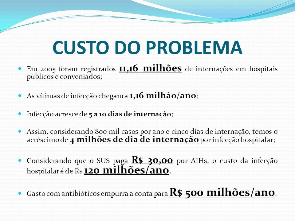 CUSTO DO PROBLEMA Em 2005 foram registrados 11,16 milhões de internações em hospitais públicos e conveniados; As vítimas de infecção chegam a 1,16 milhão/ano ; Infecção acresce de 5 a 10 dias de internação; Assim, considerando 800 mil casos por ano e cinco dias de internação, temos o acréscimo de 4 milhões de dia de internação por infecção hospitalar; Considerando que o SUS paga R$ 30,00 por AIHs, o custo da infecção hospitalar é de R$ 120 milhões/ano.