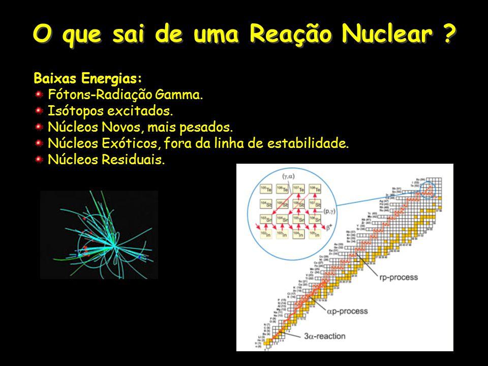 O que sai de uma Reação Nuclear ? Baixas Energias: Fótons-Radiação Gamma. Isótopos excitados. Núcleos Novos, mais pesados. Núcleos Exóticos, fora da l