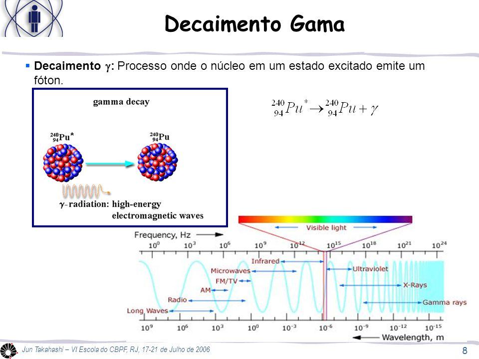 8 Jun Takahashi – VI Escola do CBPF, RJ, 17-21 de Julho de 2006 Decaimento Gama Decaimento : Processo onde o núcleo em um estado excitado emite um fót