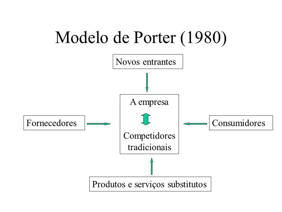 Modelo de Porter (1980) Fornecedores A empresa Competidores tradicionais Consumidores Novos entrantes Produtos e serviços substitutos