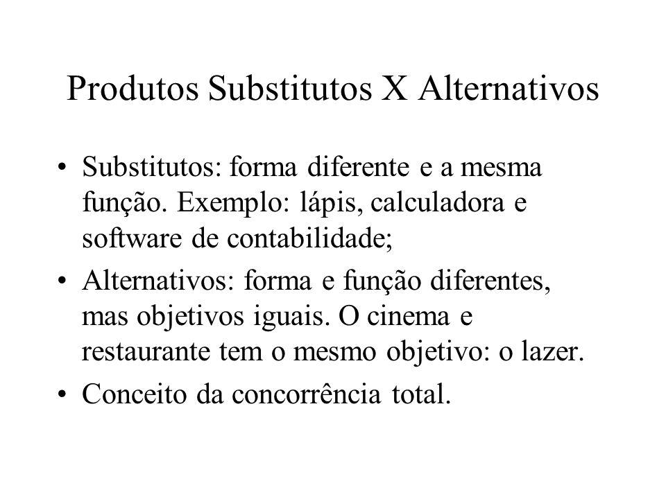 Produtos Substitutos X Alternativos Substitutos: forma diferente e a mesma função.