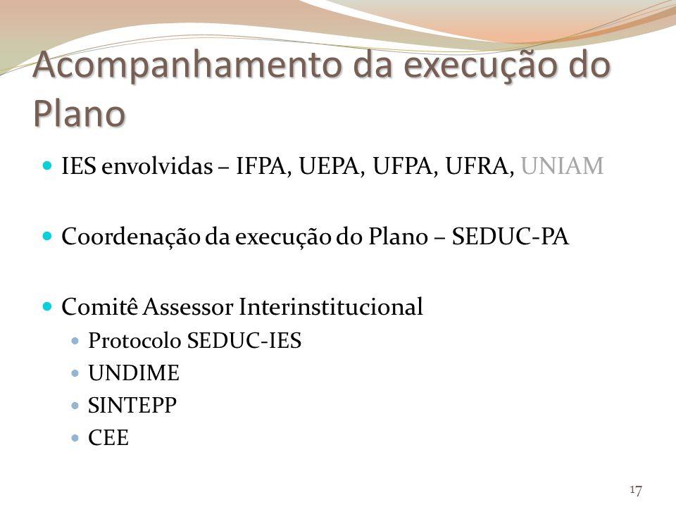 Acompanhamento da execução do Plano IES envolvidas – IFPA, UEPA, UFPA, UFRA, UNIAM Coordenação da execução do Plano – SEDUC-PA Comitê Assessor Interinstitucional Protocolo SEDUC-IES UNDIME SINTEPP CEE 17
