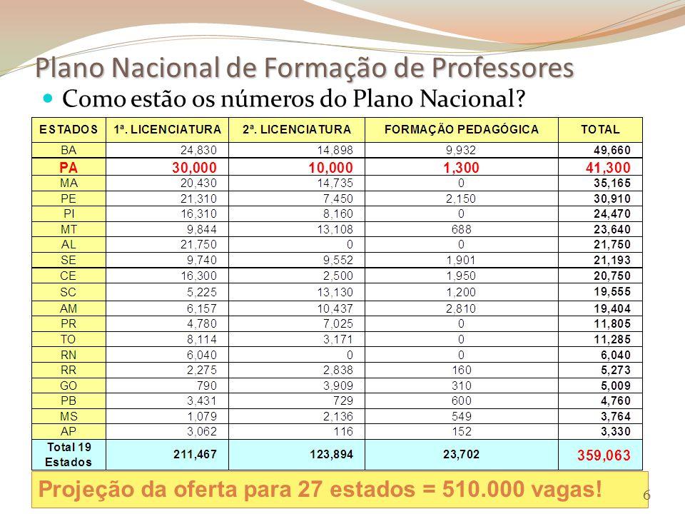 Plano Nacional de Formação de Professores Como estão os números do Plano Nacional.