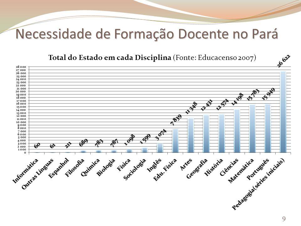 Necessidade de Formação Docente no Pará 9
