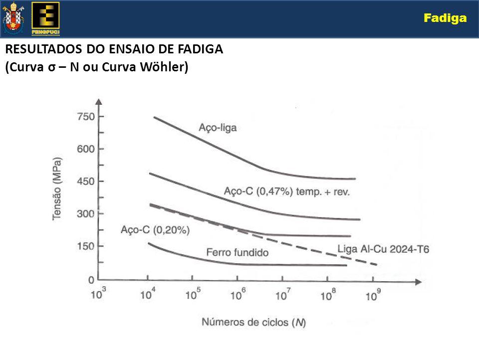 Fadiga RESULTADOS DO ENSAIO DE FADIGA (Curva σ – N ou Curva Wöhler)