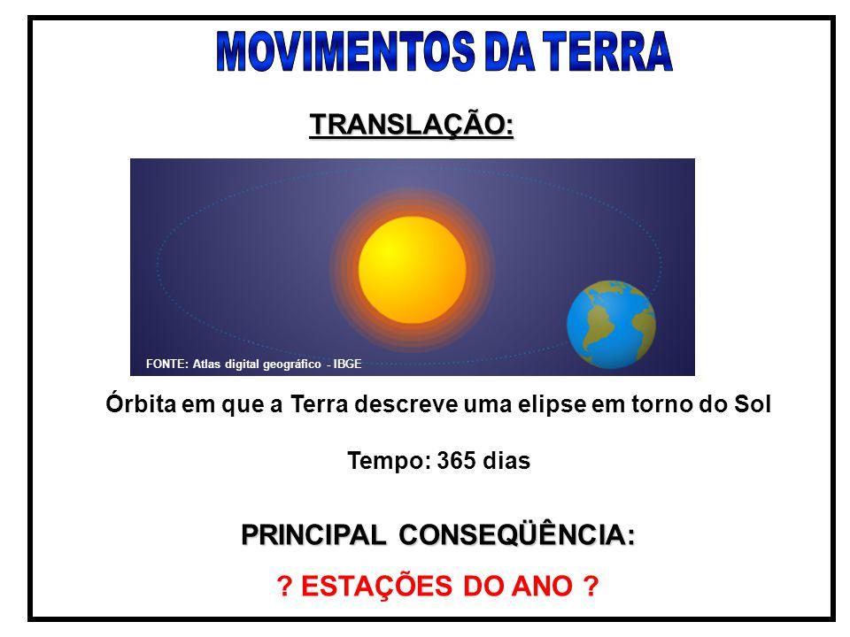 TRANSLAÇÃO: PRINCIPAL CONSEQÜÊNCIA: ? ESTAÇÕES DO ANO ? Órbita em que a Terra descreve uma elipse em torno do Sol Tempo: 365 dias FONTE: Atlas digital