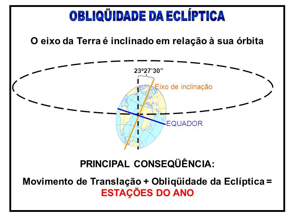 O eixo da Terra é inclinado em relação à sua órbita PRINCIPAL CONSEQÜÊNCIA: Movimento de Translação + Obliqüidade da Eclíptica = ESTAÇÕES DO ANO EQUAD