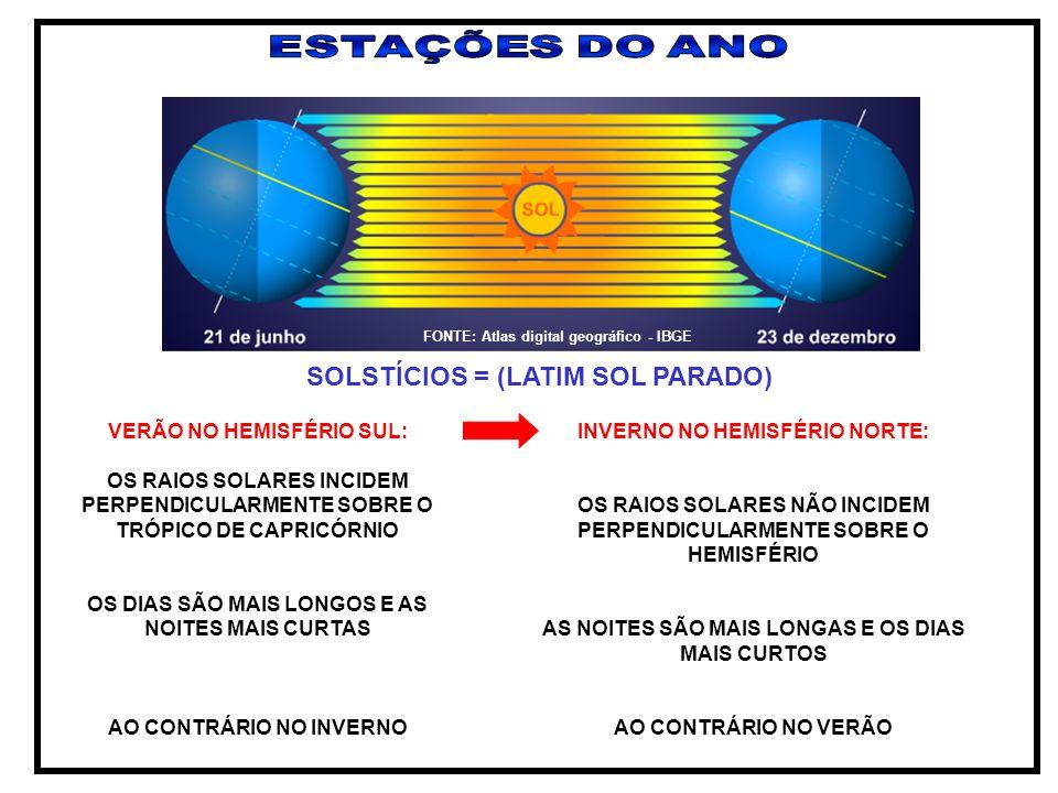 SOLSTÍCIOS = (LATIM SOL PARADO) VERÃO NO HEMISFÉRIO SUL: OS RAIOS SOLARES INCIDEM PERPENDICULARMENTE SOBRE O TRÓPICO DE CAPRICÓRNIO OS DIAS SÃO MAIS L