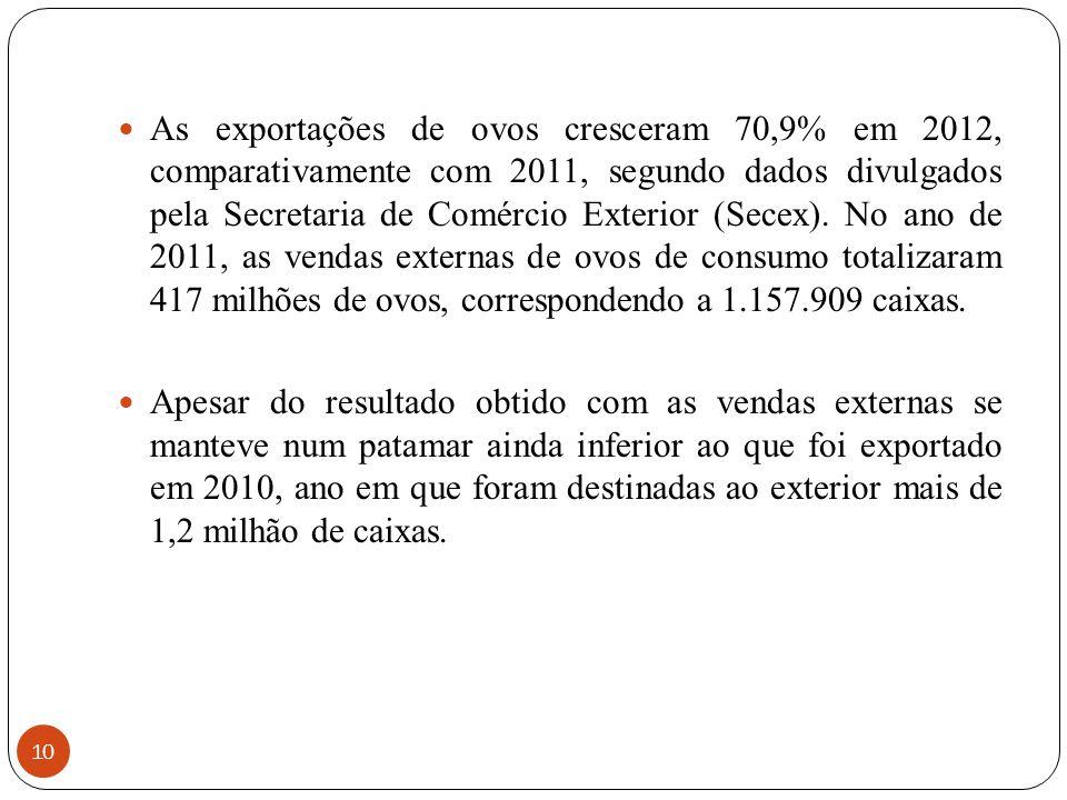 10 As exportações de ovos cresceram 70,9% em 2012, comparativamente com 2011, segundo dados divulgados pela Secretaria de Comércio Exterior (Secex). N