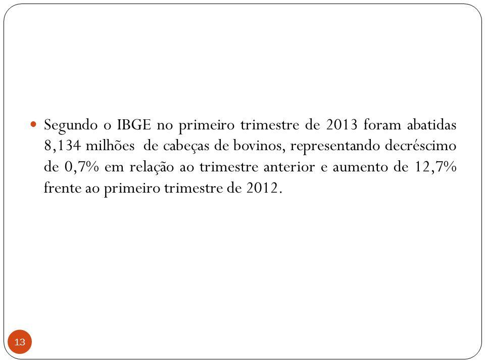 13 Segundo o IBGE no primeiro trimestre de 2013 foram abatidas 8,134 milhões de cabeças de bovinos, representando decréscimo de 0,7% em relação ao tri