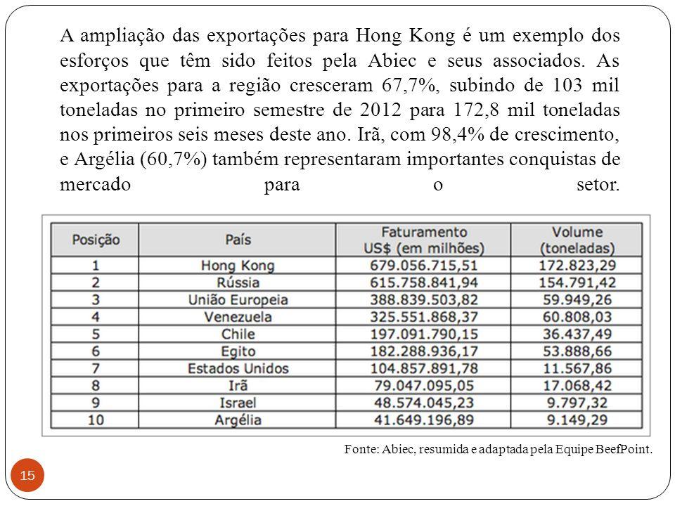 A ampliação das exportações para Hong Kong é um exemplo dos esforços que têm sido feitos pela Abiec e seus associados. As exportações para a região cr
