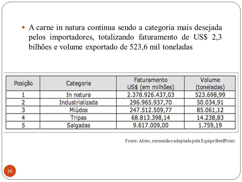 16 A carne in natura continua sendo a categoria mais desejada pelos importadores, totalizando faturamento de US$ 2,3 bilhões e volume exportado de 523