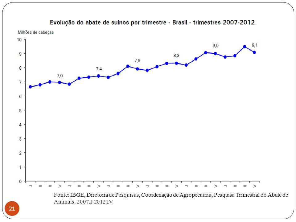 21 Fonte: IBGE, Diretoria de Pesquisas, Coordenação de Agropecuária, Pesquisa Trimestral do Abate de Animais, 2007.I-2012.IV.