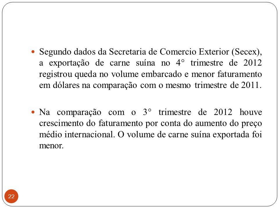 22 Segundo dados da Secretaria de Comercio Exterior (Secex), a exportação de carne suína no 4° trimestre de 2012 registrou queda no volume embarcado e