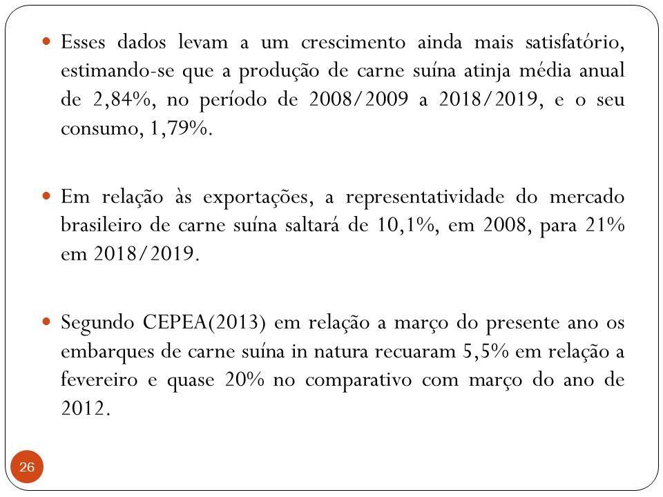26 Esses dados levam a um crescimento ainda mais satisfatório, estimando-se que a produção de carne suína atinja média anual de 2,84%, no período de 2