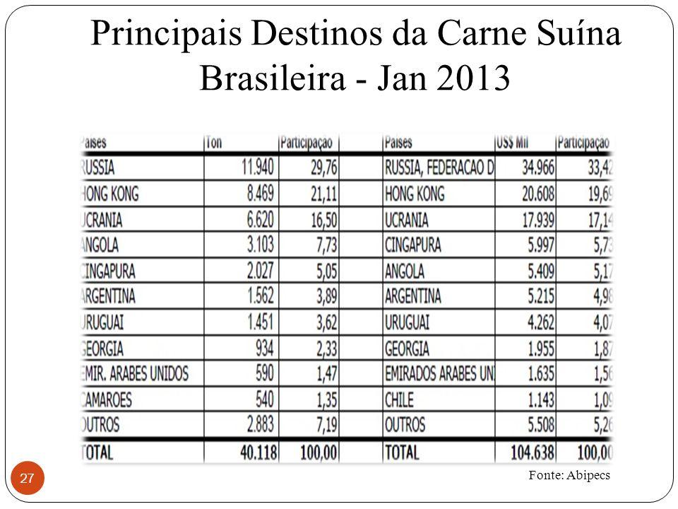 Principais Destinos da Carne Suína Brasileira - Jan 2013 27 Fonte: Abipecs