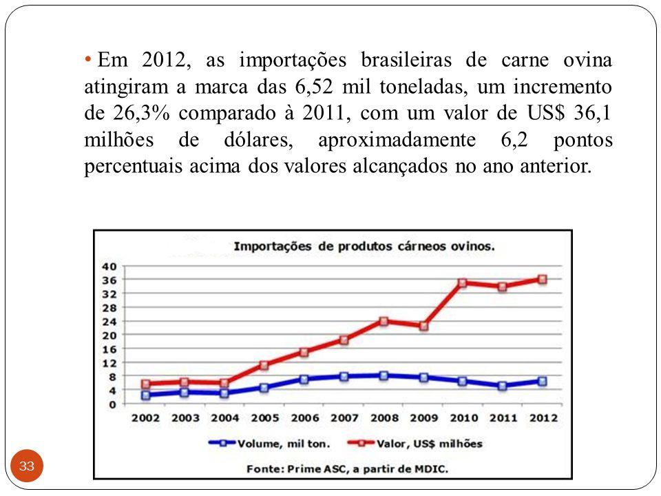 33 Em 2012, as importações brasileiras de carne ovina atingiram a marca das 6,52 mil toneladas, um incremento de 26,3% comparado à 2011, com um valor