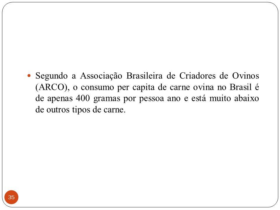 35 Segundo a Associação Brasileira de Criadores de Ovinos (ARCO), o consumo per capita de carne ovina no Brasil é de apenas 400 gramas por pessoa ano