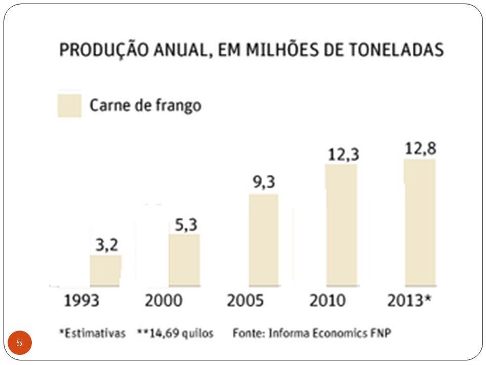 26 Esses dados levam a um crescimento ainda mais satisfatório, estimando-se que a produção de carne suína atinja média anual de 2,84%, no período de 2008/2009 a 2018/2019, e o seu consumo, 1,79%.