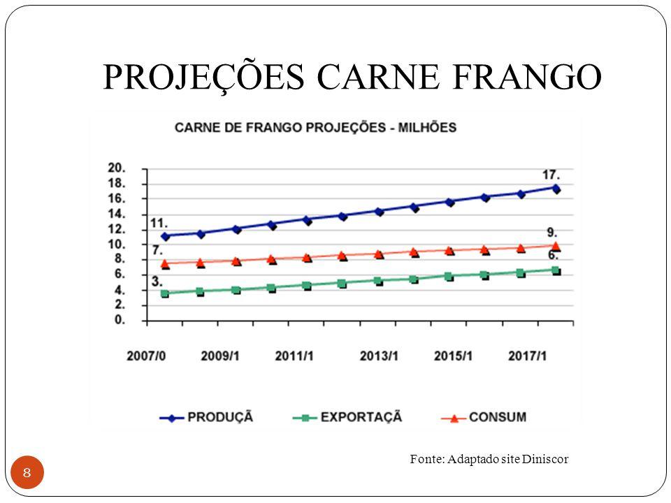 PROJEÇÕES CARNE FRANGO 8 Fonte: Adaptado site Diniscor