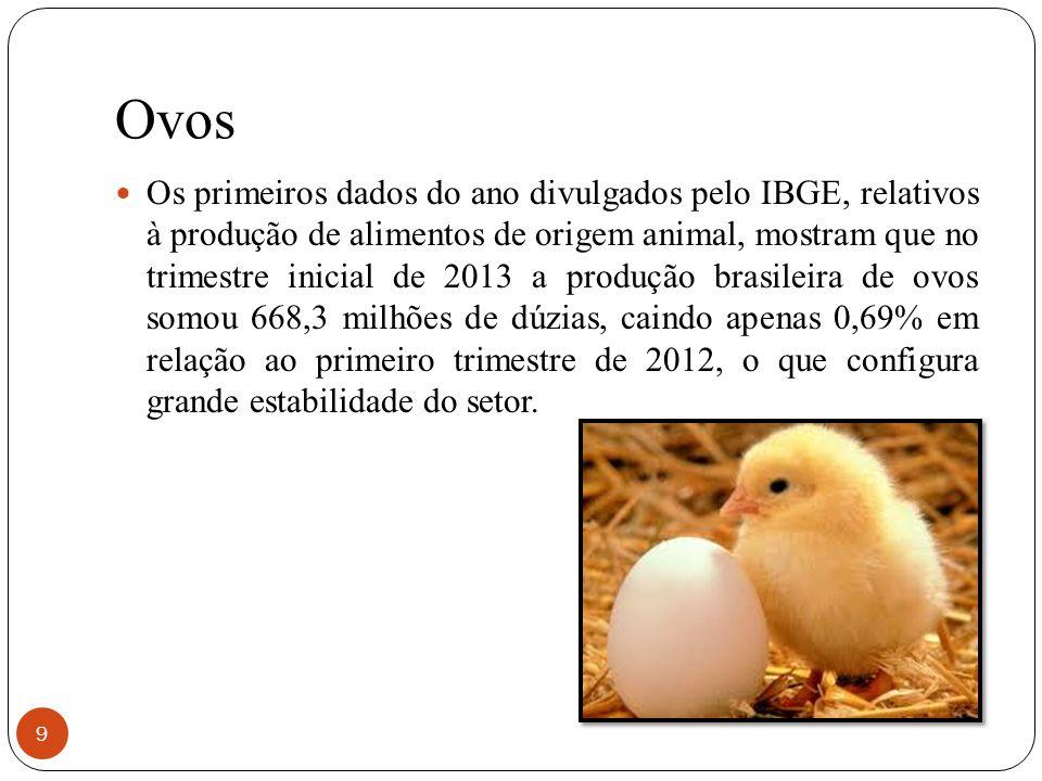 Ovos 9 Os primeiros dados do ano divulgados pelo IBGE, relativos à produção de alimentos de origem animal, mostram que no trimestre inicial de 2013 a