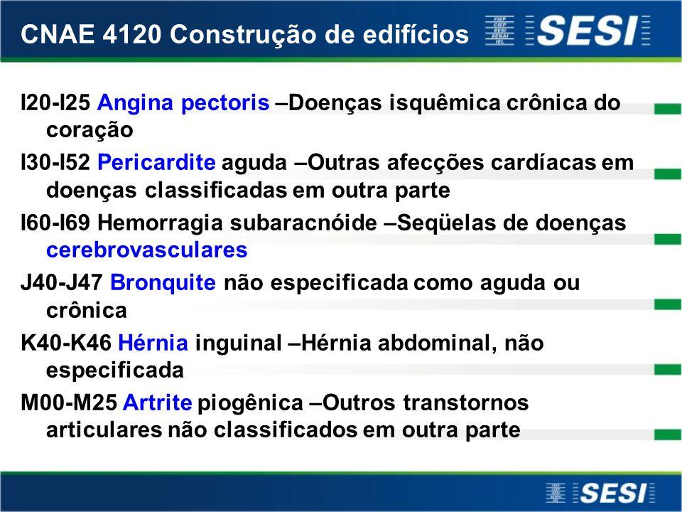 CNAE 4120 Construção de edifícios A 15-A 19 Tuberculose respiratória, com confirmação bacteriológica e histológica –Tuberculose militar E 10-E14 Diabe